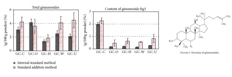 ginseng research papers Research on american ginseng has focused on a number of conditions, including the following diabetes several human studies show that american ginseng.