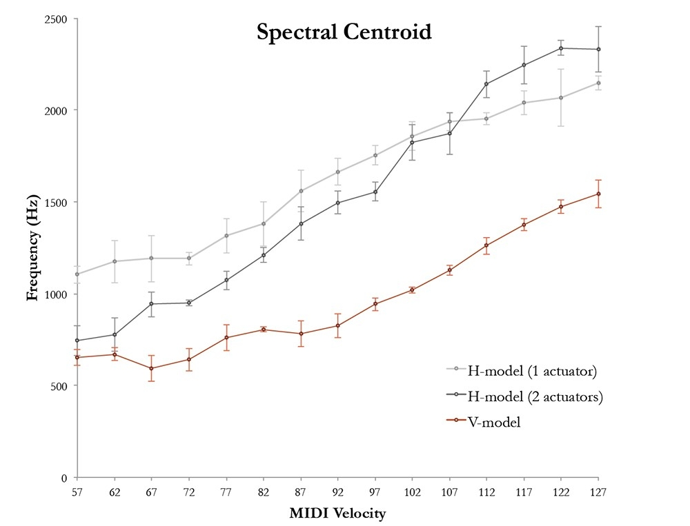 Figure 10: Spectral Centroid (Note: Lower MIDI velocities could not excite the sheet audibly)