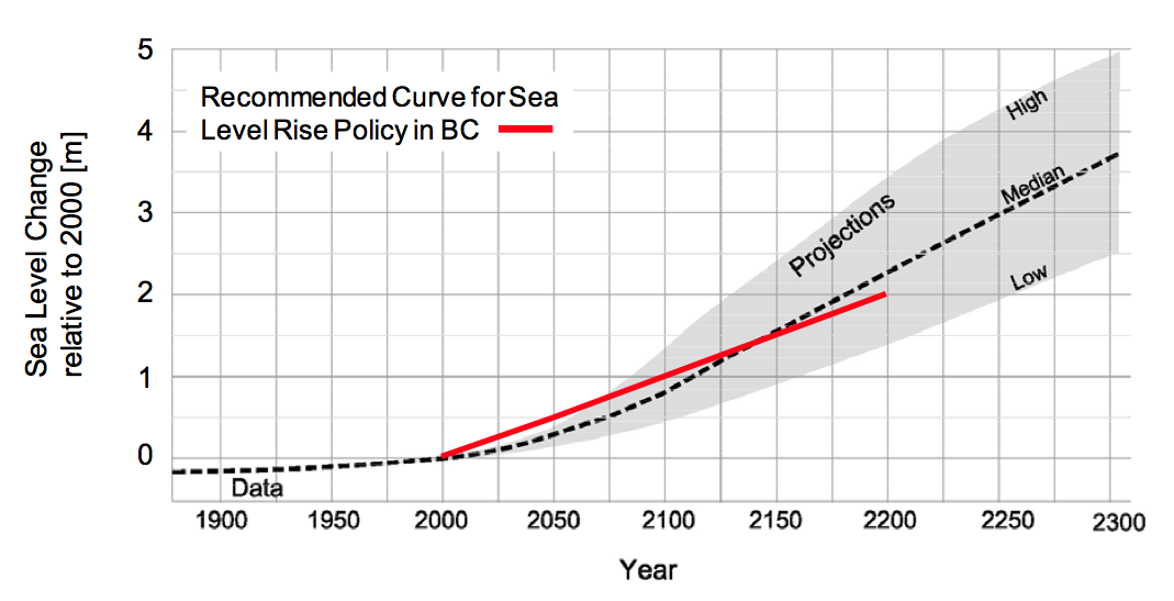 Provincial Government Recommended Global Sea Level Rise Curve for Planning and Design in BC (2)