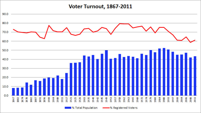 histor4 Voter Turnout Plunges Throughout the Western World ... Largely Due to Political Corruption