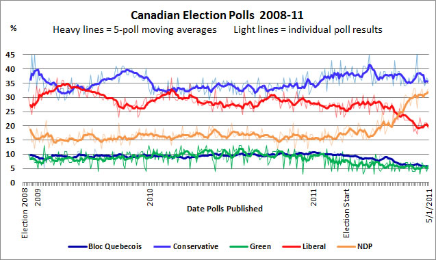 http://www.sfu.ca/~aheard/elections/polls-2008-10-mov-avg.png
