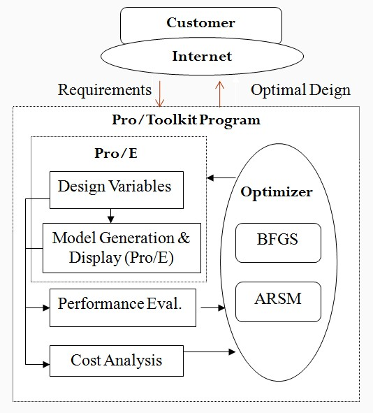 design and optimisation of solencer A new compact nrd-guide mode suppressor is proposed in this paper for wideband applications in nrd integrated circuits rigorous field-theoretical analysis.