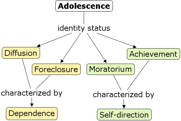 adolescent ego Adolescent egocentrism governs the way that adolescents think about social matters and is the heightened self-consciousness in them as they are which is reflected in.