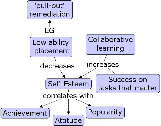 the determinants of self esteem Academic journal article ife psychologia social-support, self-esteem and depression as determinants of quality of life among sickle cell patients.