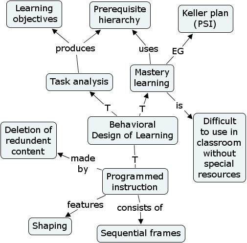 behaviour modification and cognitive processes of learning Cognitive behaviour therapy  and changes through identification and modification of  are in turn shaped by various processes, including early learning .