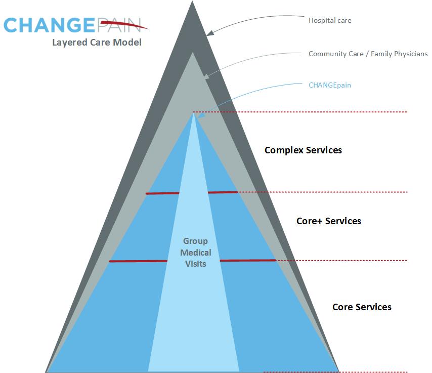 Layered Care Model
