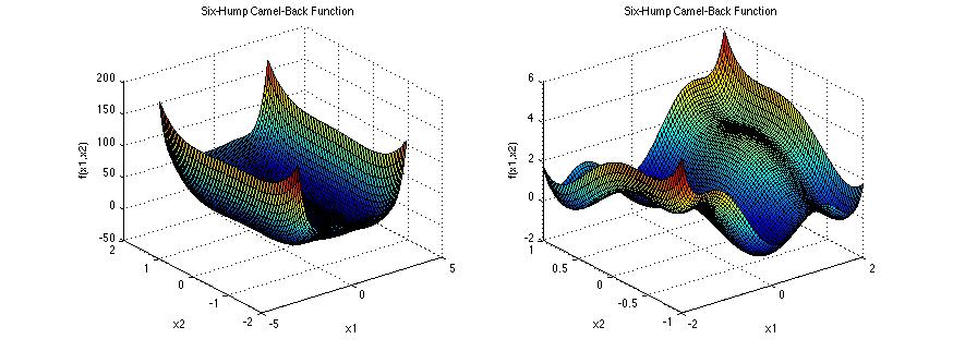 SC-Function