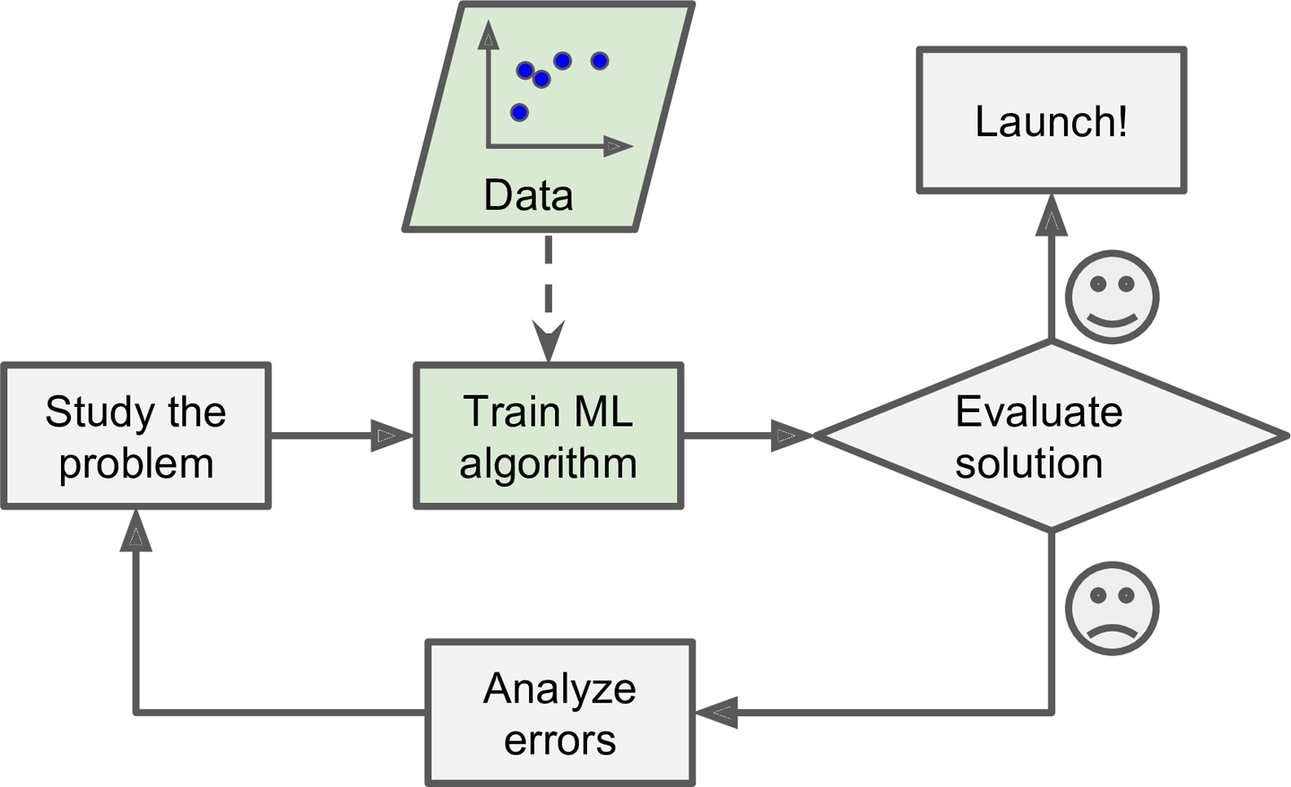 Introduction to Machine Learning — cmpt310summer2019 documentation