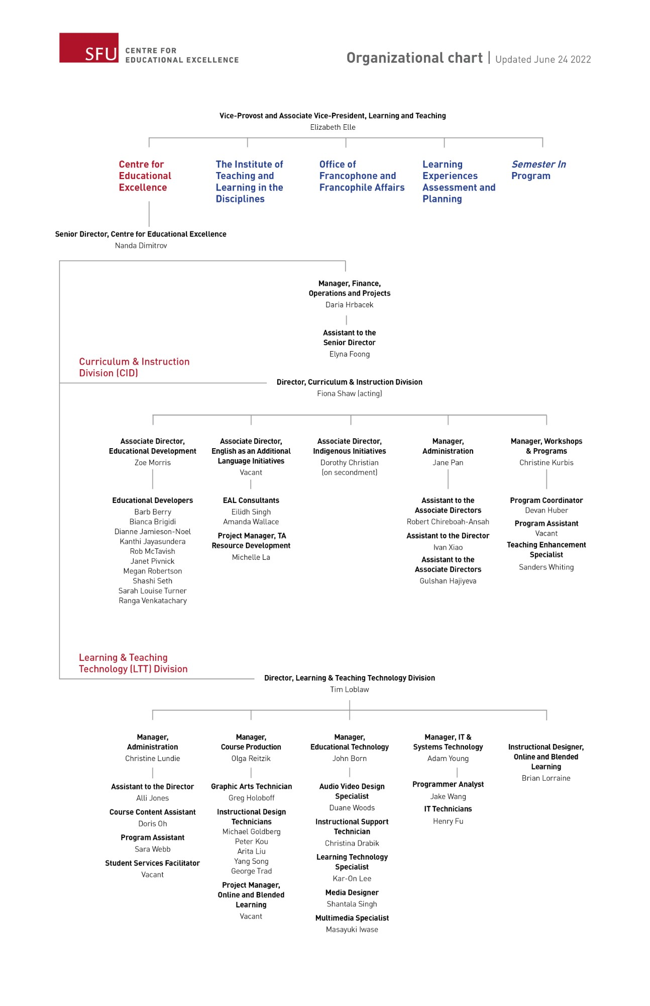 Centre for Educational Excellence Org Chart