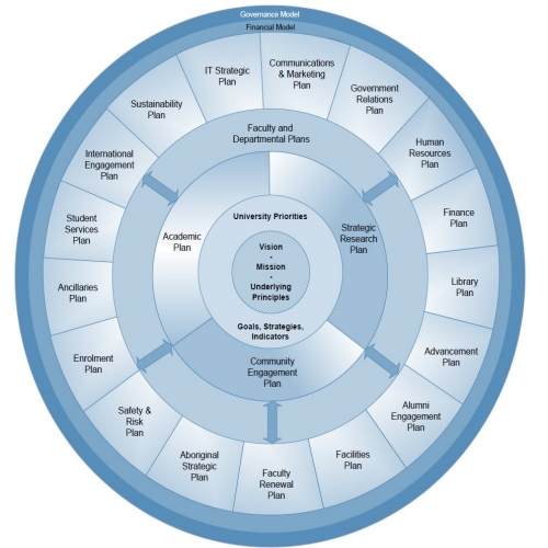 Integrated Planning Framework
