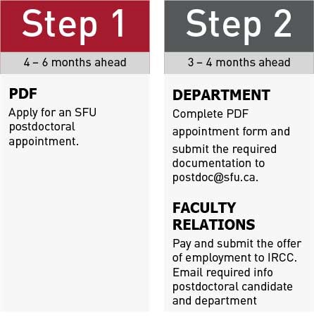 Postdoctoral Fellows Sfu Immigration Services Simon Fraser