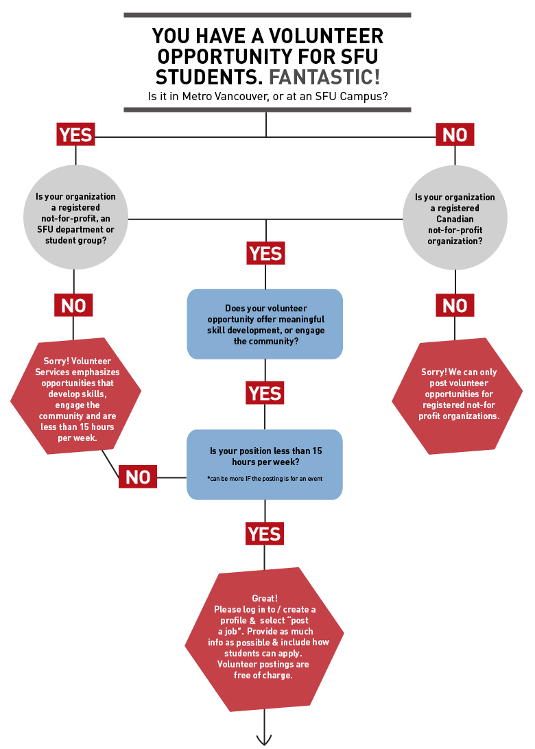 Volunteer Posting Guidelines Flow Chart