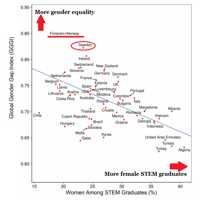 Source: The Gender-Equality Paradox in Science, Technology, Engineering, and Mathematics Education by Stoet & Geary