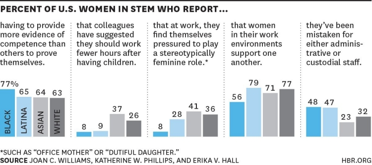 https://hbr.org/2015/03/the-5-biases-pushing-women-out-of-stem