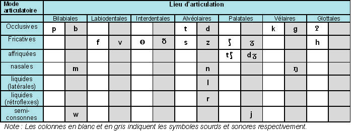 Sfu Introduction To French Linguistics I
