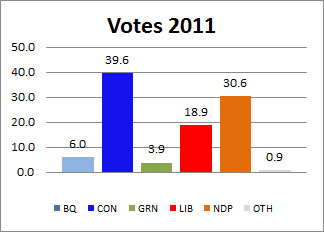 2011 Canadian Election Results
