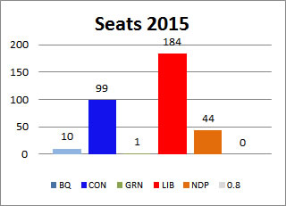2015 Canadian Election Results