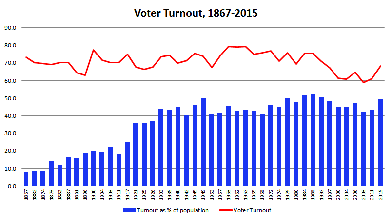 low voter turnout in the united states essay The importance of voter turnout politics essay  voter turnout in the united states is way  low and declining levels of voter turnout pose important dangers.
