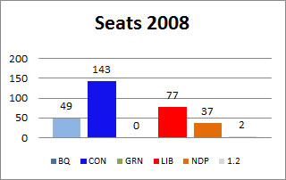 2008 Canadian Election Results