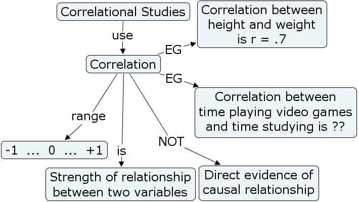 correlation research method Strictly speaking correlation is not a research method but a way of analysing data gathered by other means this might be useful, for example.