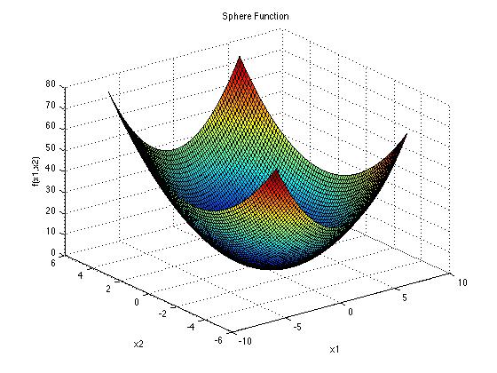 Sphere Function